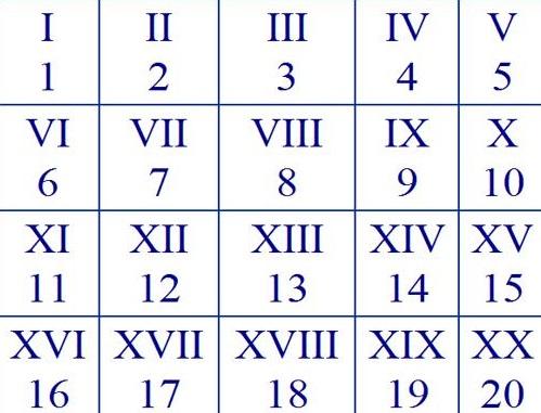 Римские цифры буквами