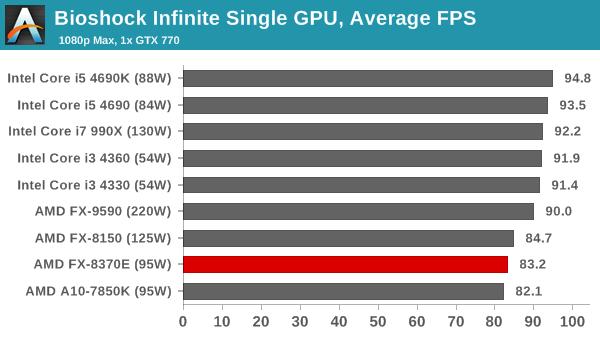 DirectX 12 – более высокая игровая производительность без апгрейда? Это возможно?