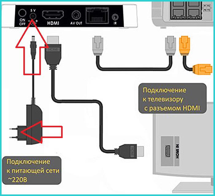 Как подключить монитор к цифровой ТВ приставке