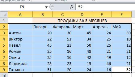 Как сделать диаграмму по таблице в Экселе