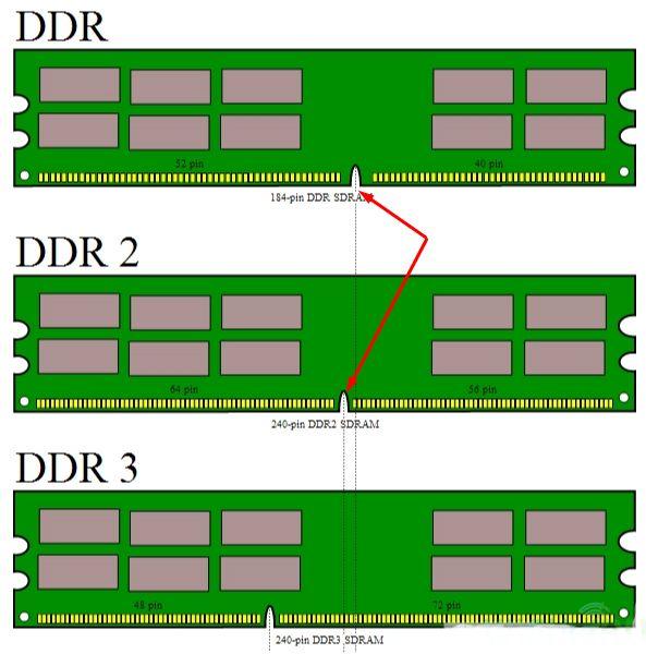 Как увеличить оперативную память на компьютере