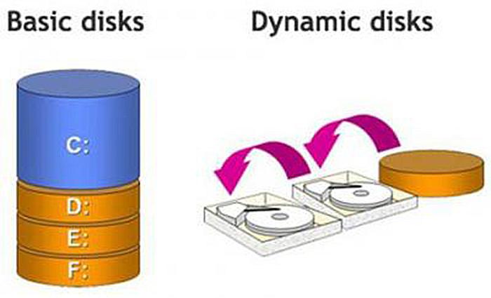 Динамический диск