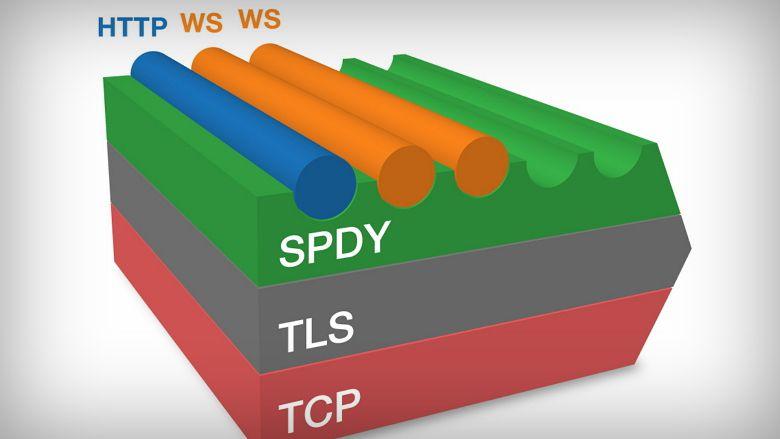 Internet Explorer 11 может получить поддержку SPDY