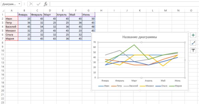 Как нарисовать график в Ворде