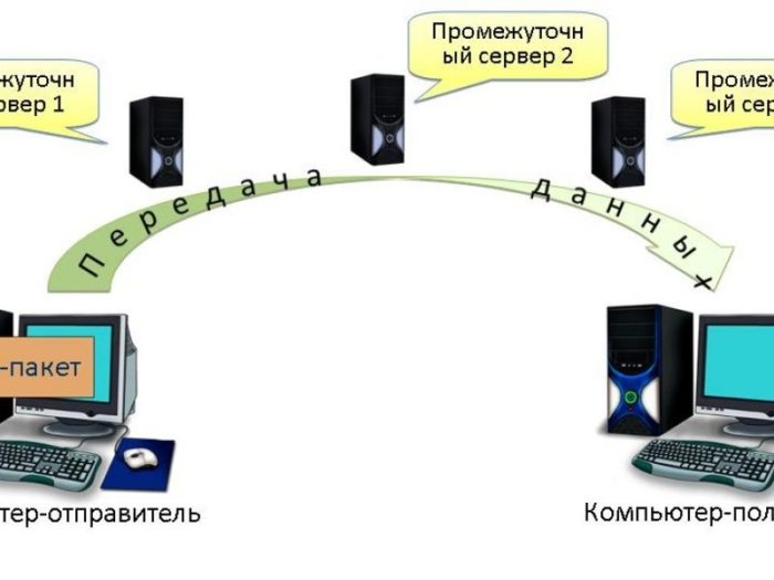 Как проверить потерю пакетов интернета
