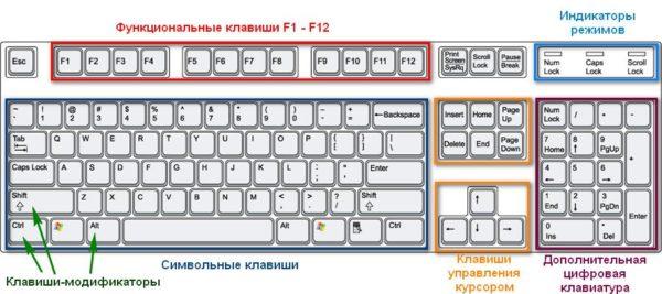 Как работать без мышки с помощью клавиатуры