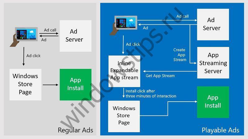 Microsoft запускает Playable Ads – возможность опробовать рекламируемые приложения без установки
