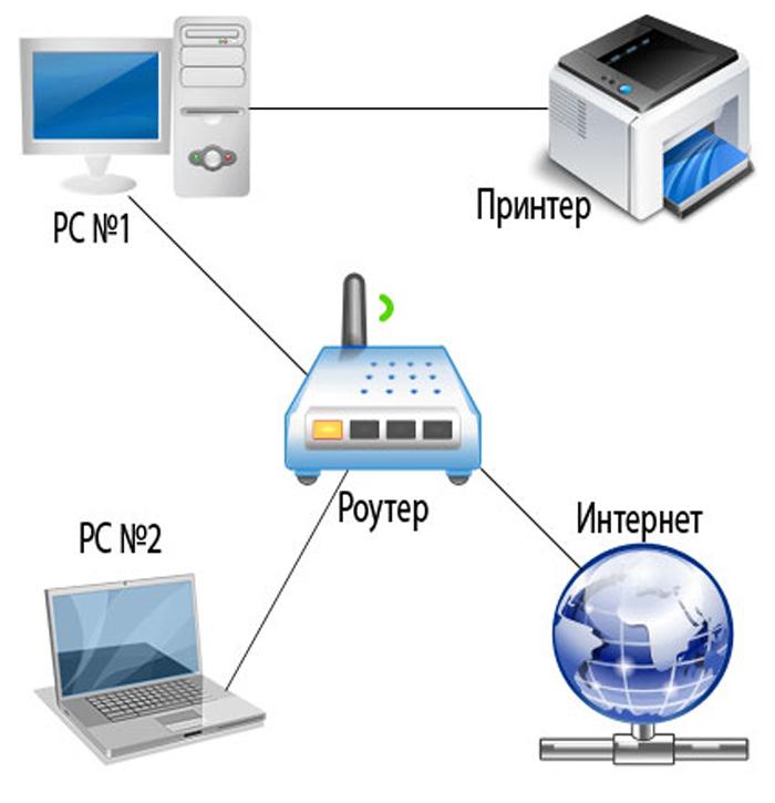 Как подключить принтер к двум компьютерам