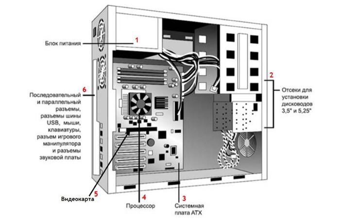 Как собрать игровой компьютер